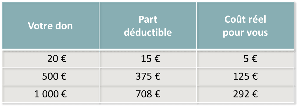 tableau deduction fiscale